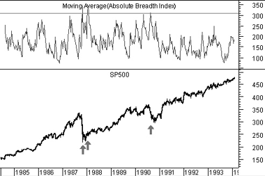 Absolute Breadth Index