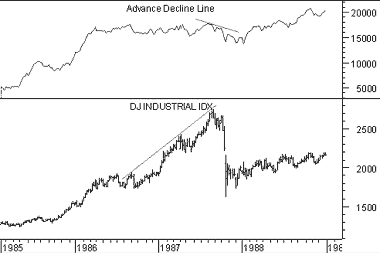 Advance/Decline Line