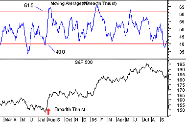 Breadth Thrust
