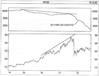 New Highs-Lows Cumulative