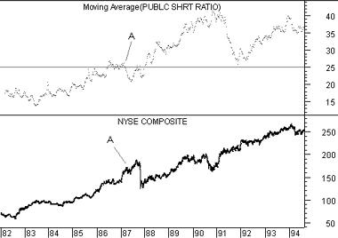 Public Short Ratio