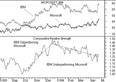 Relative Strength Comparative