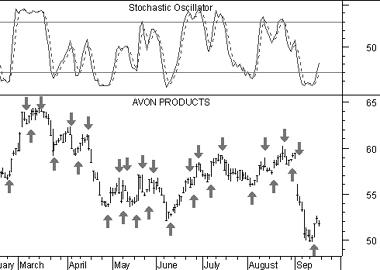 Stochastic Oscillator