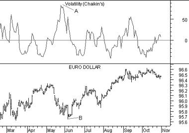 Volatility Chaikin