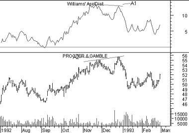 Williams Accumulation/Distribution