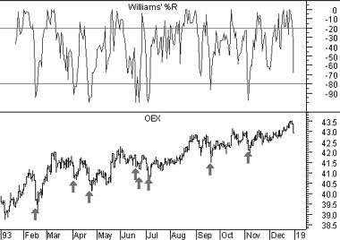 Williams Percent R